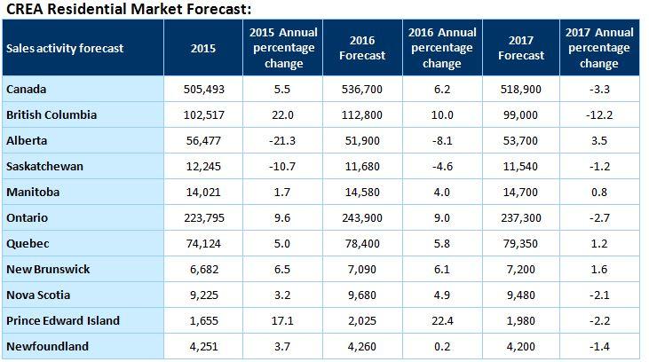 2016-12-15-forecast_table01_en